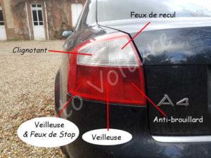 Position feux arrière - Audi A4 B6 - Tutovoiture